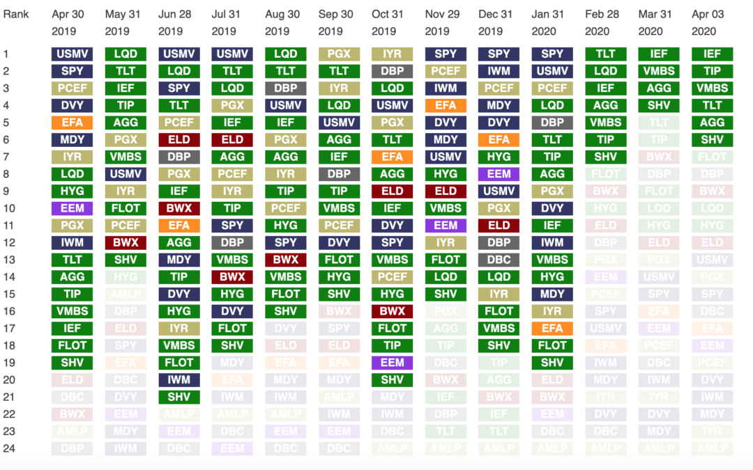 Monthly Asset Class Rankings